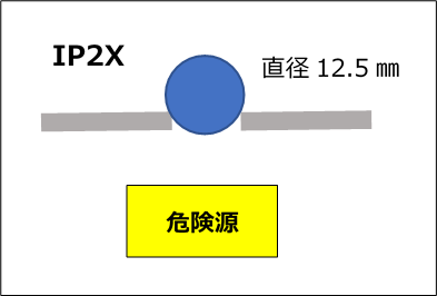 IP2X Ball Probe