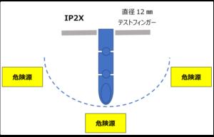 IP2X Test Finger