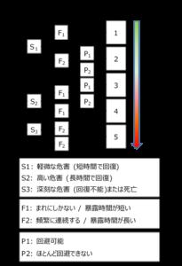 リスクグラフ(CENELEC Guide 32)