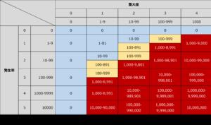 risk index score