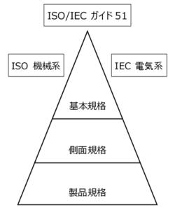 規格体系の概念図